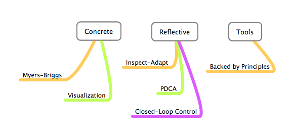 ConcreteReflectiveTools Mindmap