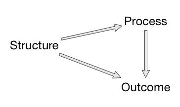 SPO Framework
