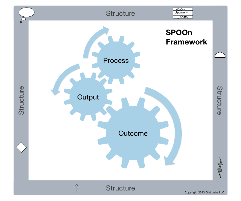 SPOOn Framework